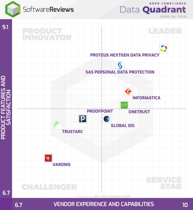 GDPRready winner compliance leader software data grid